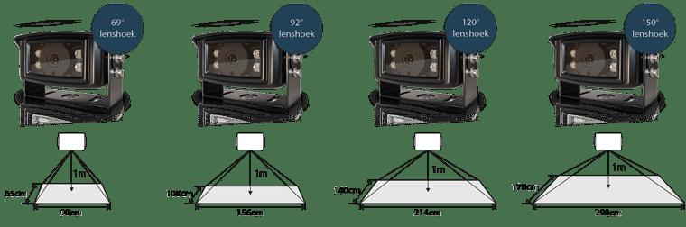 voorbeelden Kijkhoeken camera's